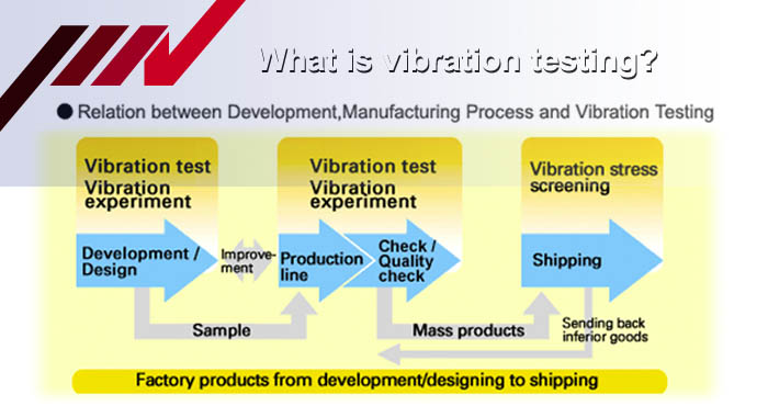 What is vibration testing
