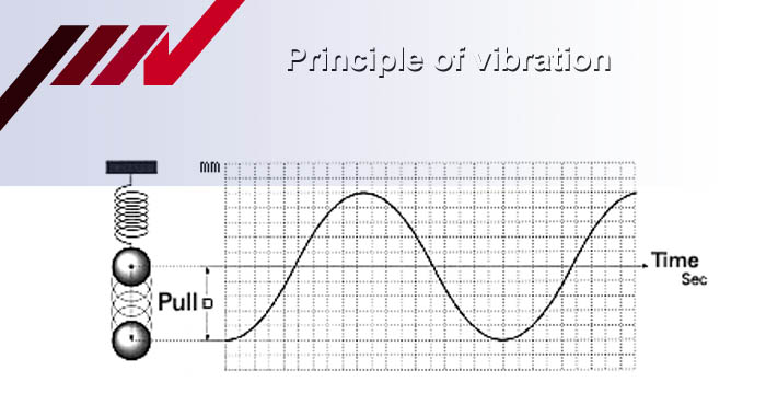 Principle of vibration